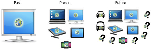 Web is used in many devices