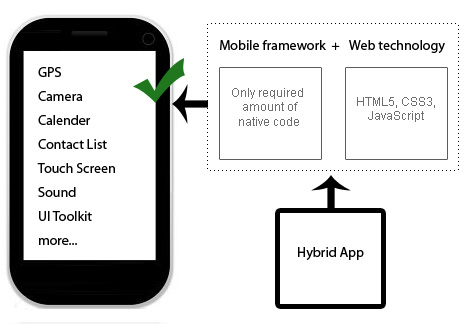 Hybrid Application = Mobile Network + Web Technology