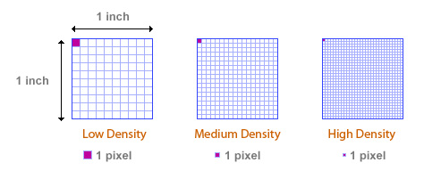 Pixels Density