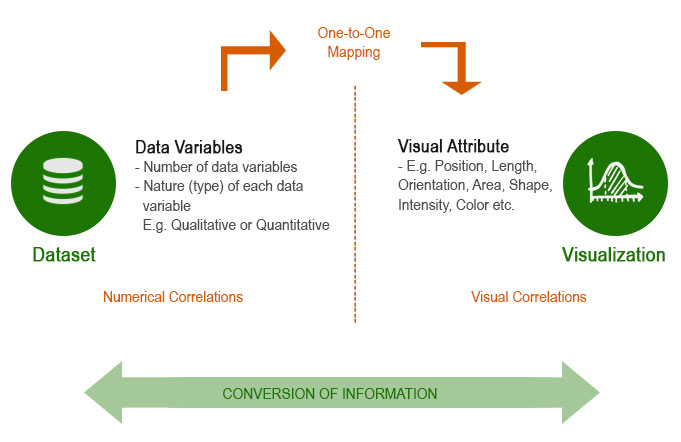 conversion-of-information