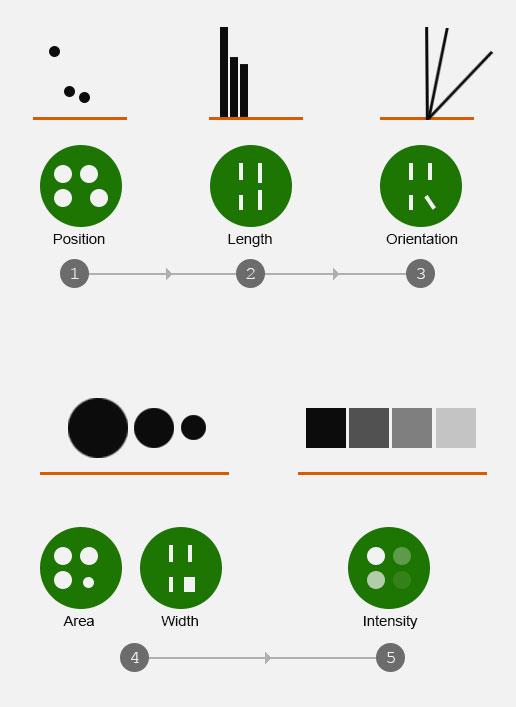 visual-attribute-most-accurate